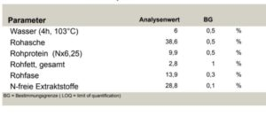 Analysierte Zellpulver Moringa
